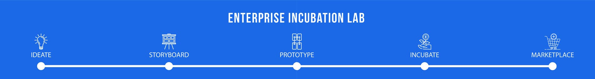 enterprise incubation